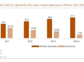 PMR: rynek marek własnych w Polsce będzie rósł