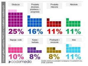 Sektor FMCG w 2015 r. wydał ponad miliard zł na reklamę
