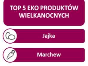 Frisco.pl: przed Wielkanocą rośnie sprzedaż żywności ekologicznej
