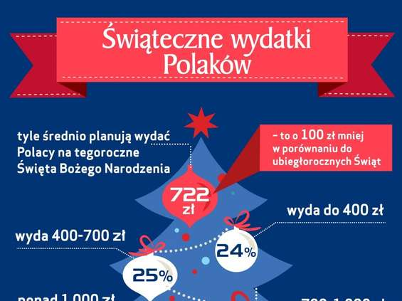 722 zł, tyle średnio Polacy chcą przeznaczyć na tegoroczne święta