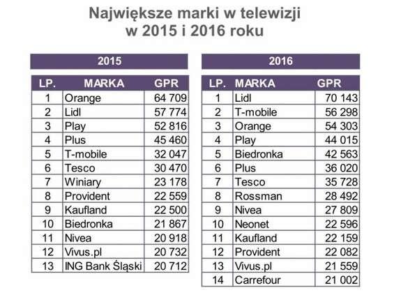 Lidl wyprzedził Orange pod względem liczby reklam w TV w 2016 r.