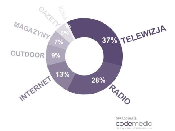 Ponad 1 mld zł na reklamę sieci handlowych
