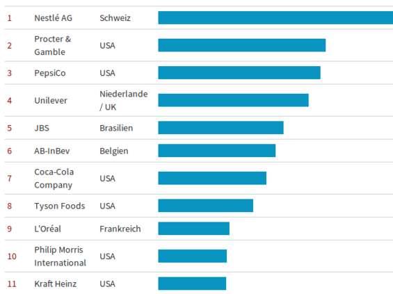 Nestlé wciąż największym dostawcą FMCG na świecie