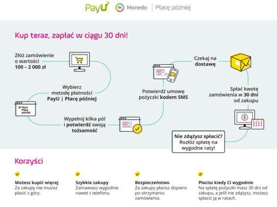 Nowy sposób finansowania zakupów w e-sklepach