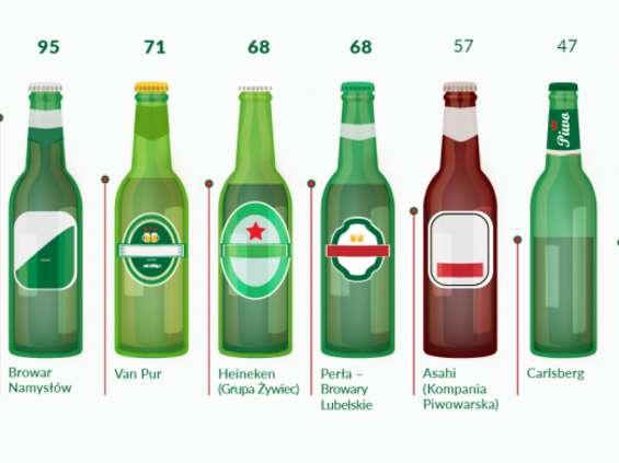 Piwa równe dla wszystkich
