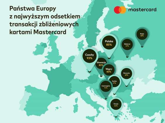 Polska jednym z europejskich liderów płatności zbliżeniowych
