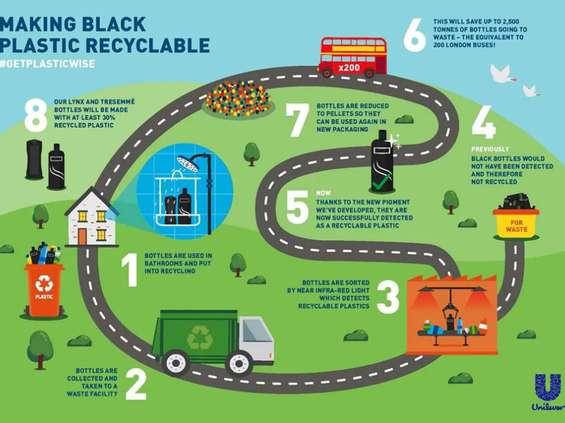 Recykling czarnego plastiku od Unilevera