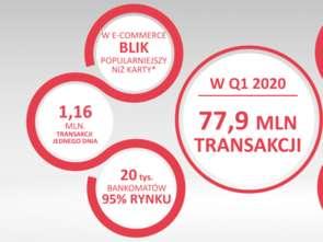 Rekordy w Blik: 78 milionów transakcji w pierwszym kwartale