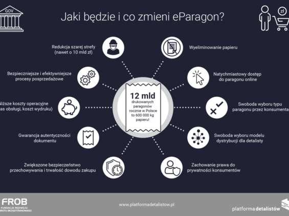 eParagon: jakie przyniesie korzyści dla detalistów i konsumentów