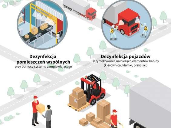 Logistyka żywności w dobie pandemii